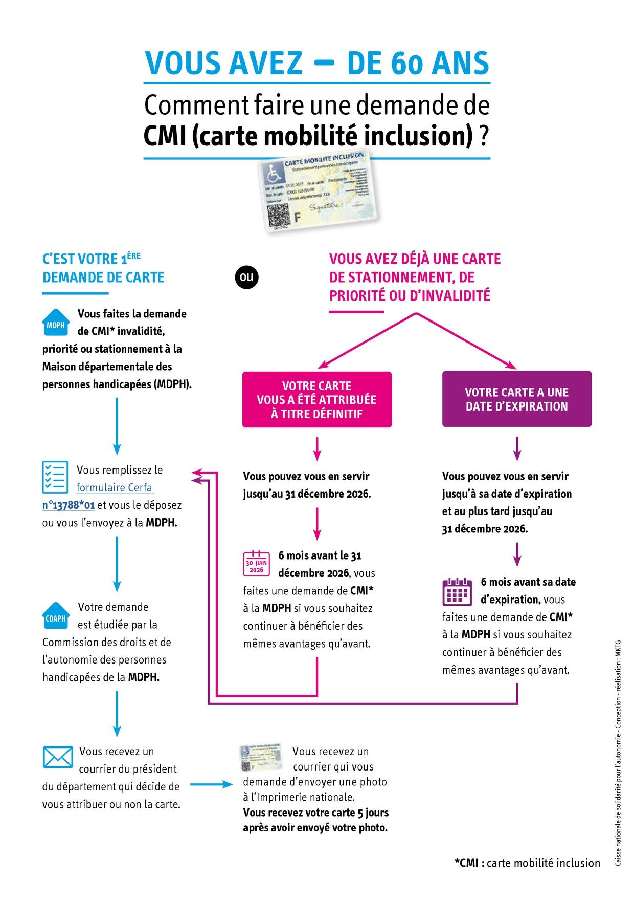Carte Mobilite Inclusion Cmi Mdph Valdoise